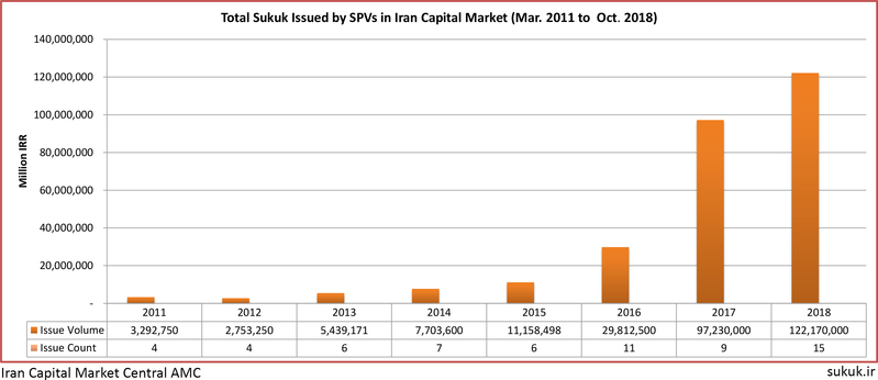 ISSUED-SUKUK-CHART