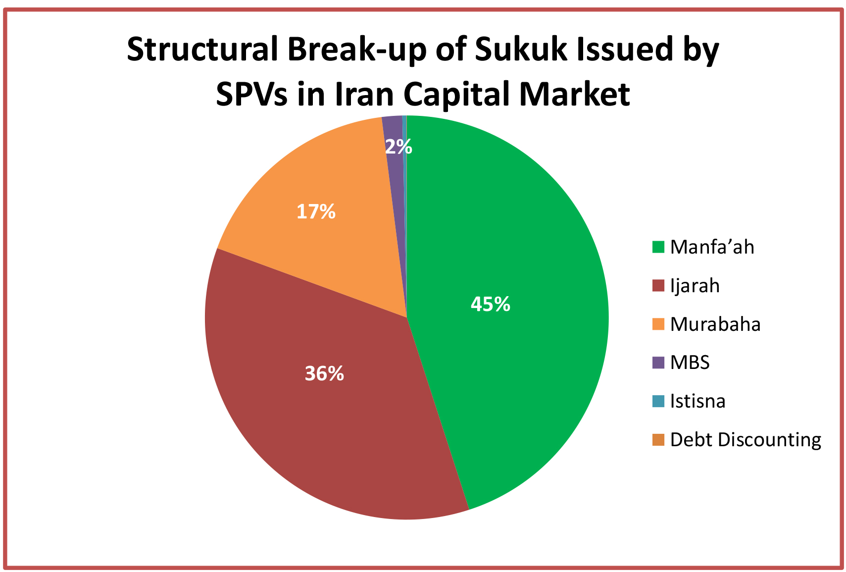 Structural Break-up of Sukuk Issued by SPVs in Iran Capital Market
