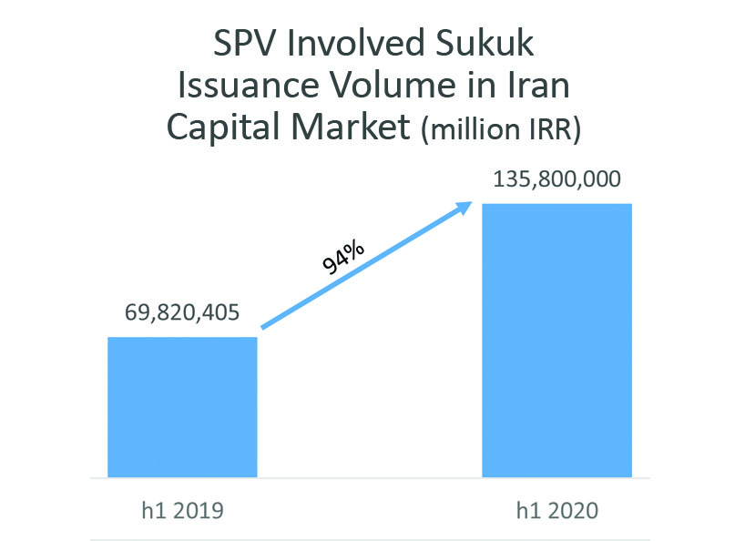 issued sukuk in iran-2020