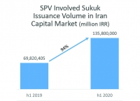 Rise of Sukuk Issuance by 94% in H1 2020-Iran Capital Market