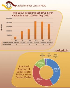 Sukuk Issuances in Iran Capital Market-2021